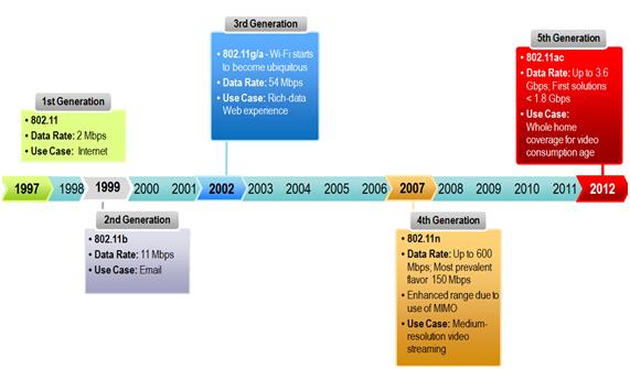 Evolució tecnològica dels equips WIFI